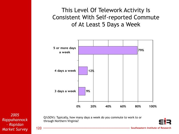 This Level Of Telework Activity Is                    Consistent With Self-reported Commute               of At Least 5 Days a Week