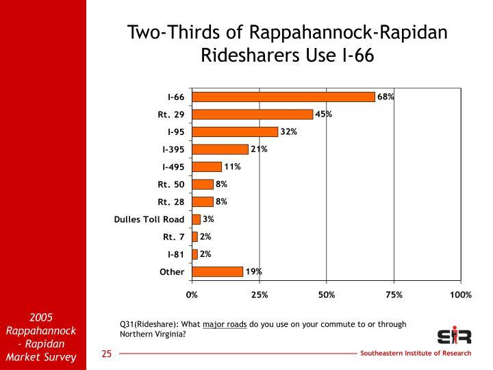 Two-Thirds of Rappahannock-Rapidan Ridesharers Use I-66