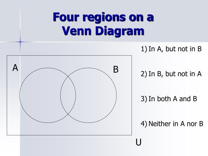 PPT Venn Diagrams PowerPoint Presentation ID 3358426