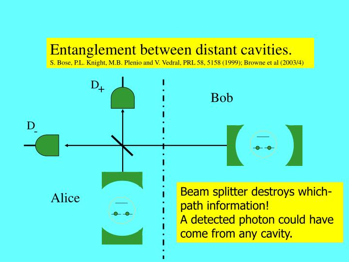 Entanglement between distant cavities.
