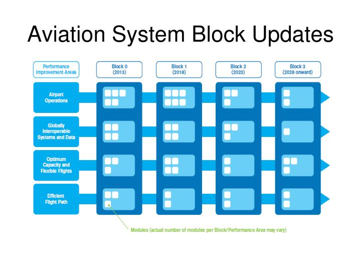 Aviation system block updates