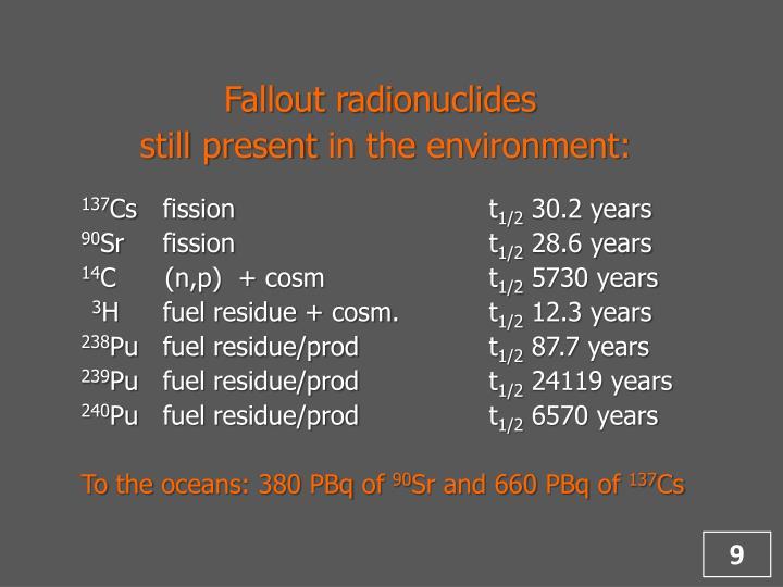 Fallout radionuclides