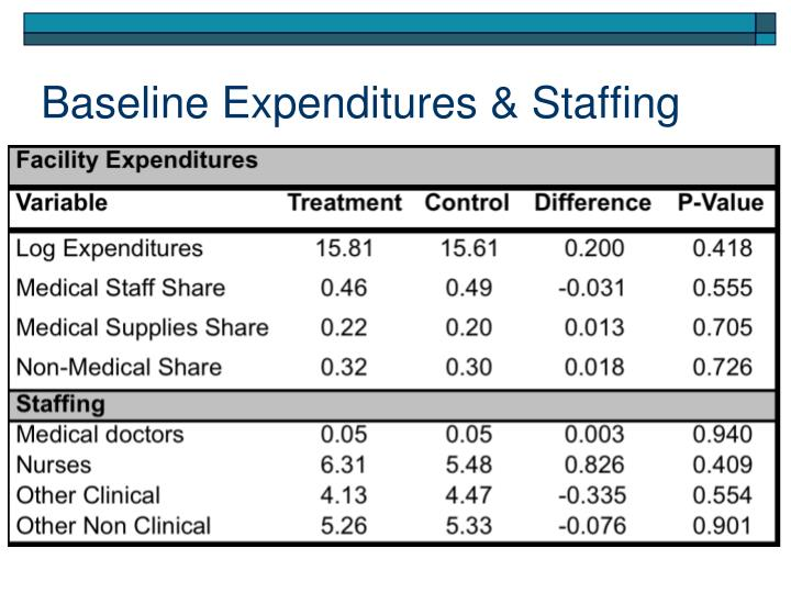 Baseline Expenditures & Staffing
