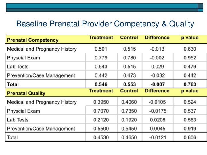 Baseline Prenatal Provider Competency & Quality
