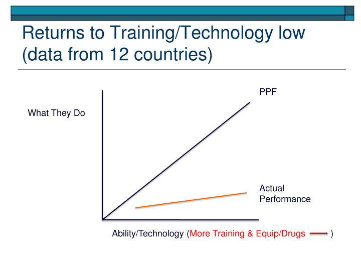 Returns to Training/Technology low (data from 12 countries)