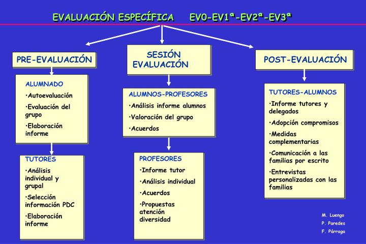 EVALUACIÓN ESPECÍFICA    EV0-EV1ª-EV2ª-EV3ª