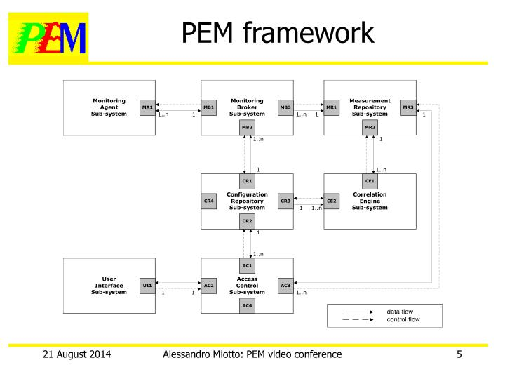 PEM framework
