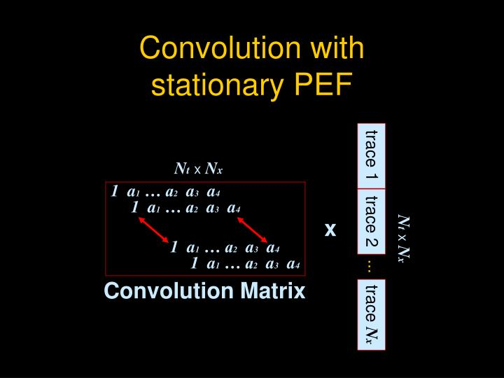 Convolution with