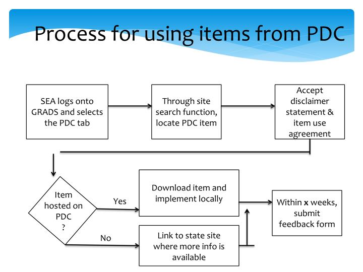 Process for using items from PDC