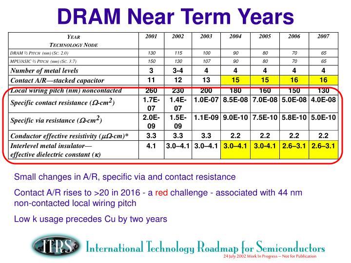 DRAM Near Term Years