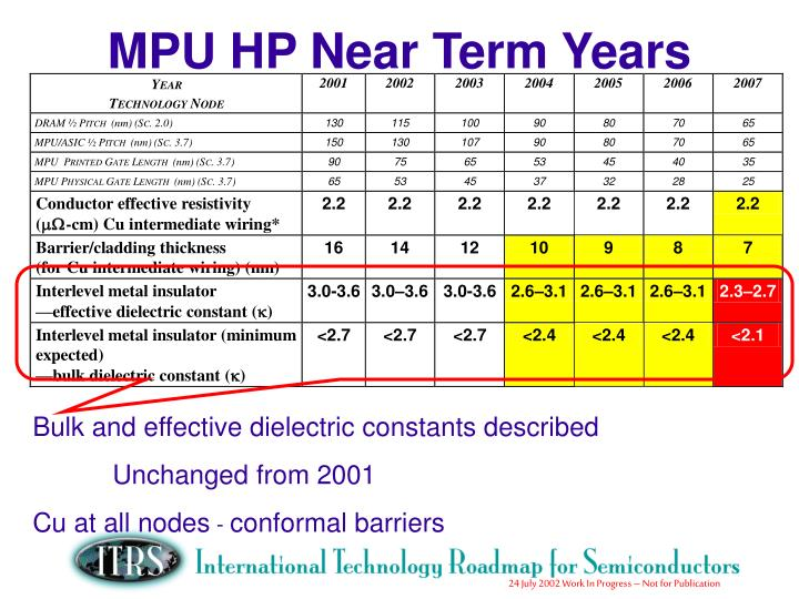 MPU HP Near Term Years