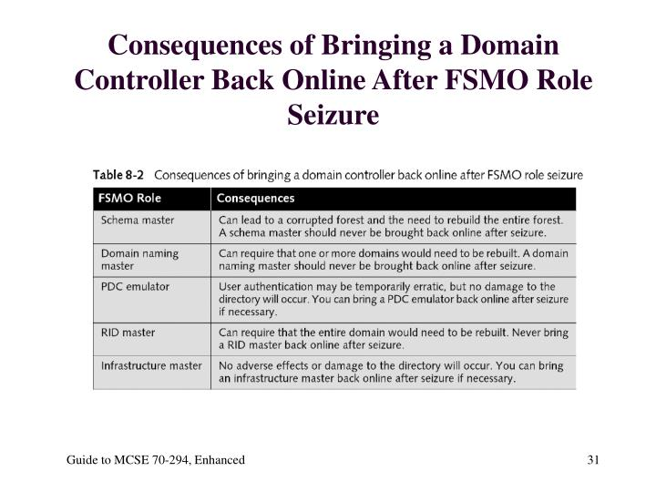 Consequences of Bringing a Domain Controller Back Online After FSMO Role Seizure