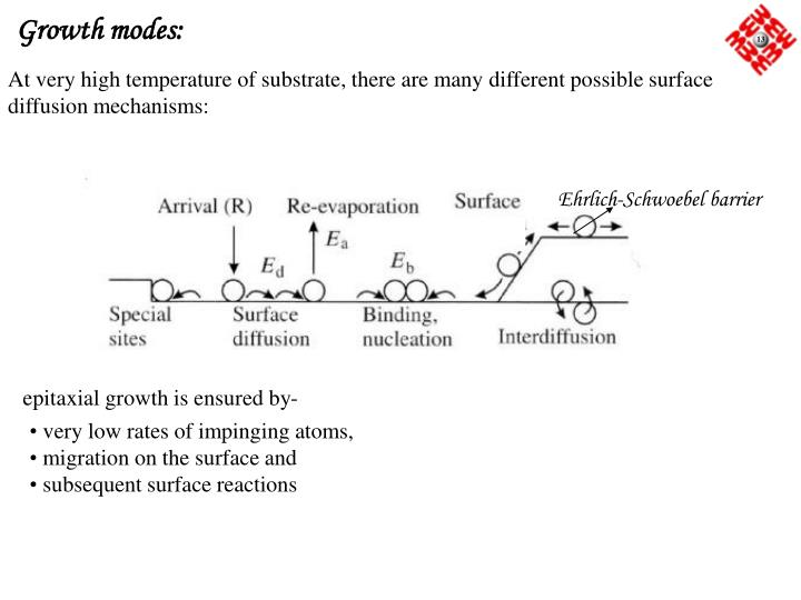 Growth modes: