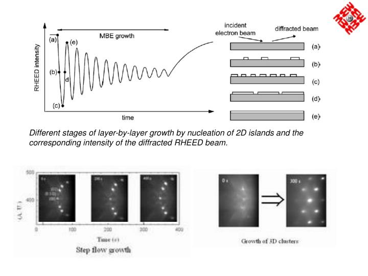 Different stages of layer-by-layer growth by nucleation of 2D islands and the corresponding intensity of the diffracted RHEED beam.