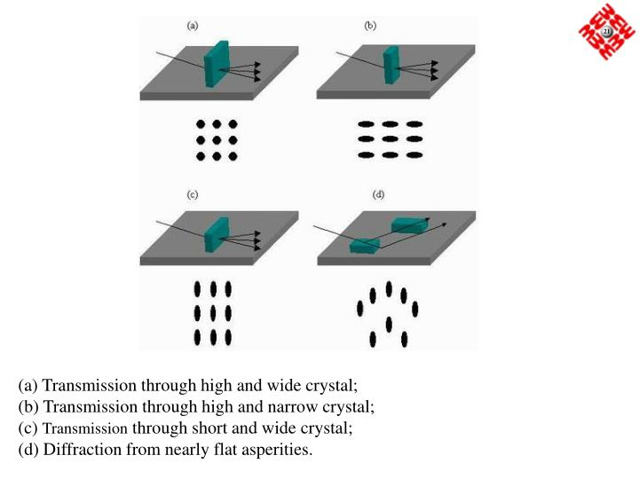 (a) Transmission through high and wide crystal;