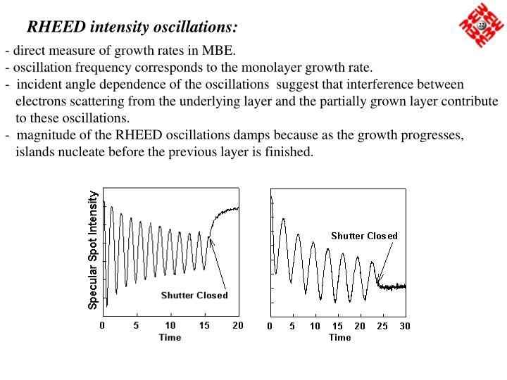 RHEED intensity oscillations: