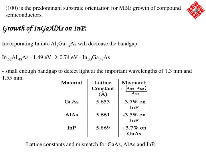 Lattice constants and mismatch for GaAs, AlAs and InP.