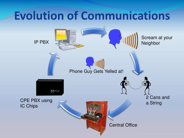 Evolution of communications