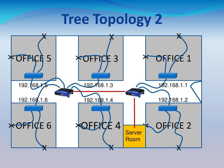 Tree Topology 2