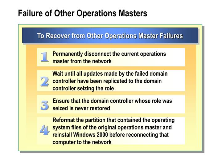 To Recover from Other Operations Master Failures