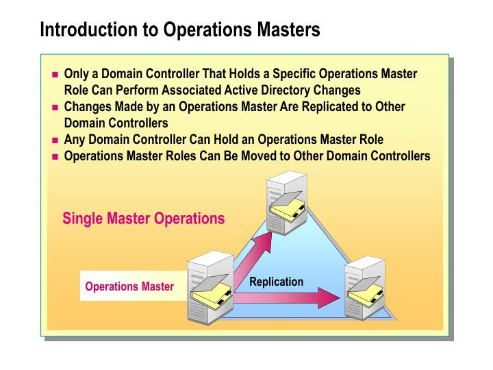 Introduction to operations masters