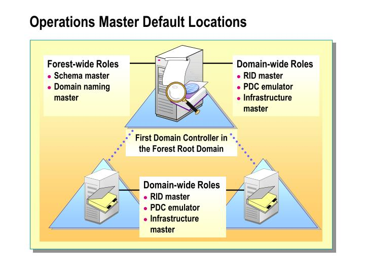 Operations Master Default Locations