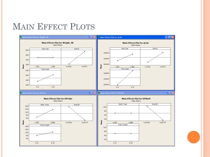 Main Effect Plots