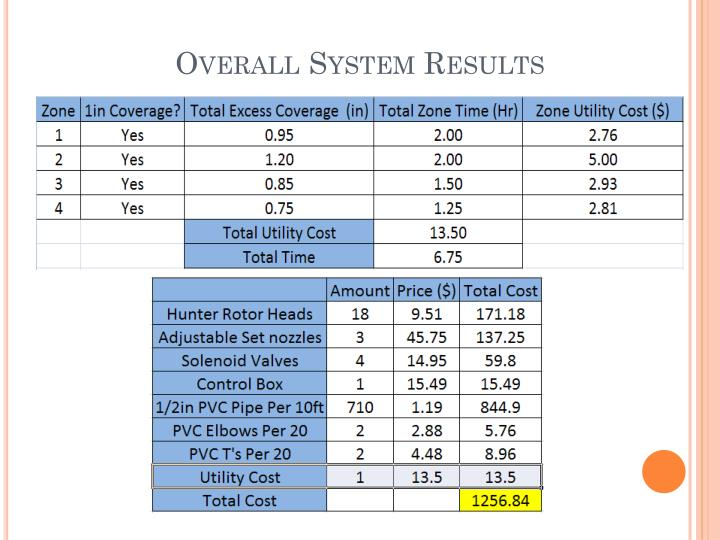 Overall System Results