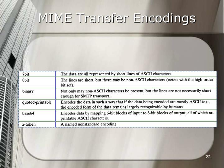 MIME Transfer Encodings