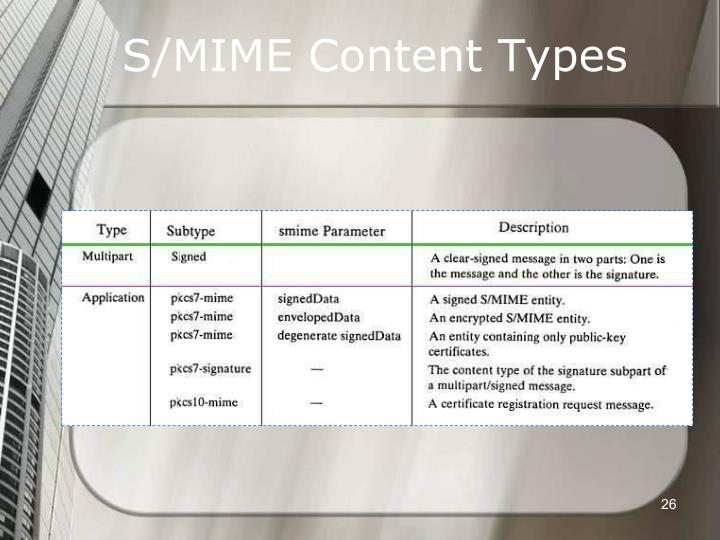 S/MIME Content Types