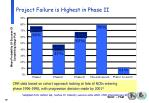 project failure is highest in phase ii