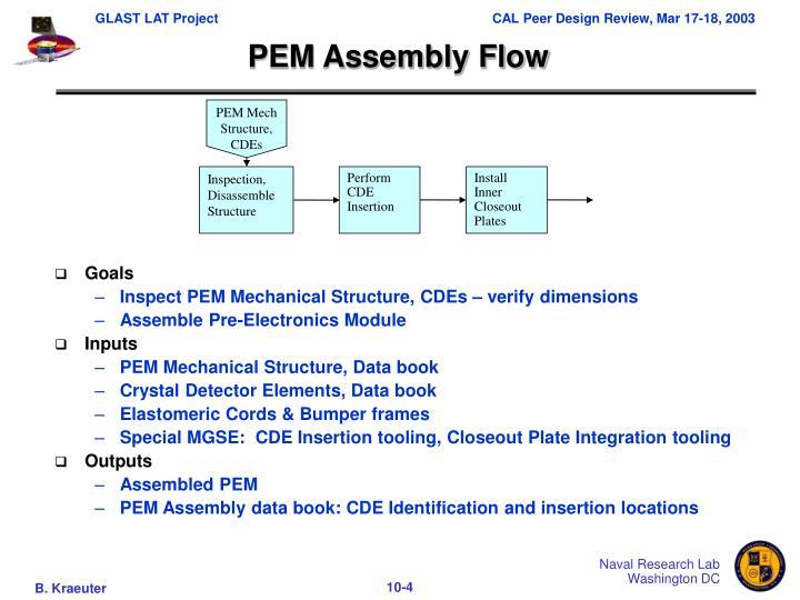 PEM Mech Structure, CDEs