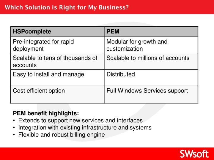 Which Solution is Right for My Business?