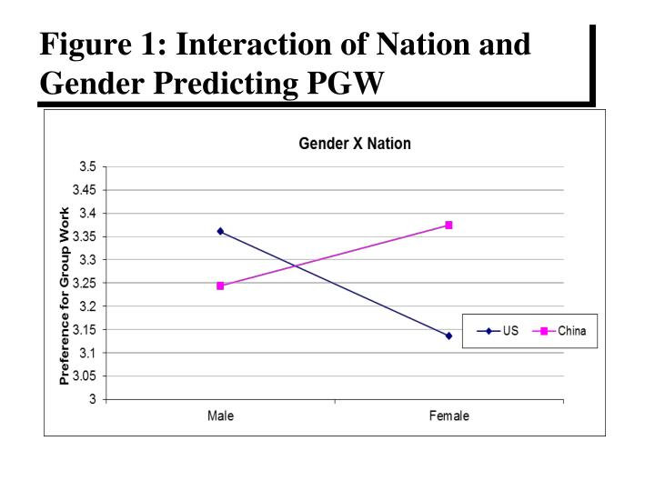 Figure 1: Interaction of Nation and Gender Predicting PGW