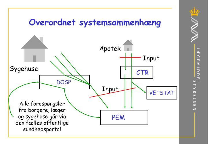 Overordnet systemsammenhæng