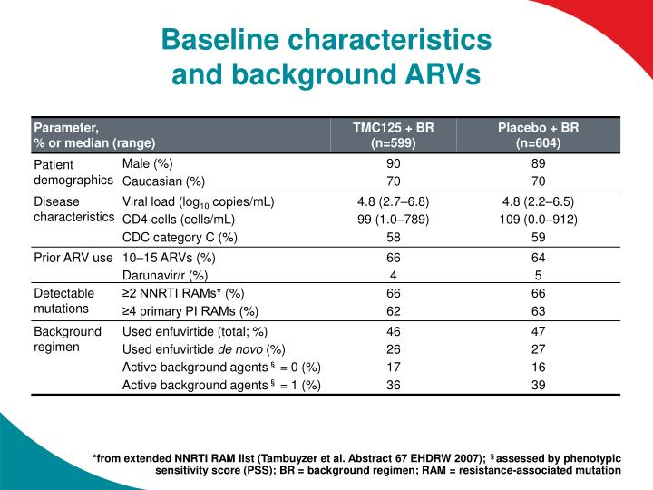 Baseline characteristics and background arvs