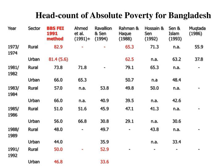 Head-count of Absolute Poverty for Bangladesh