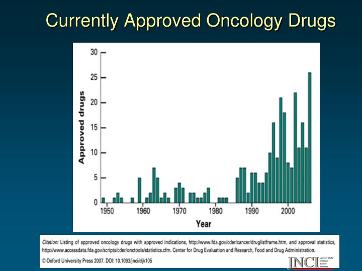 Currently approved oncology drugs