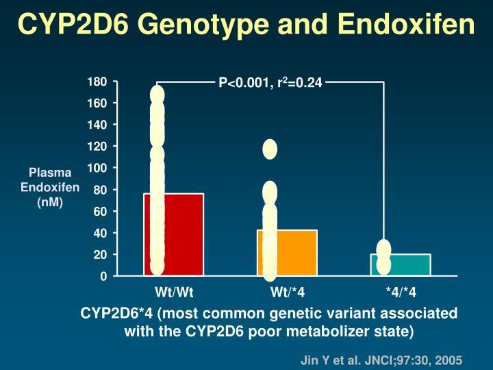 CYP2D6 Genotype and Endoxifen