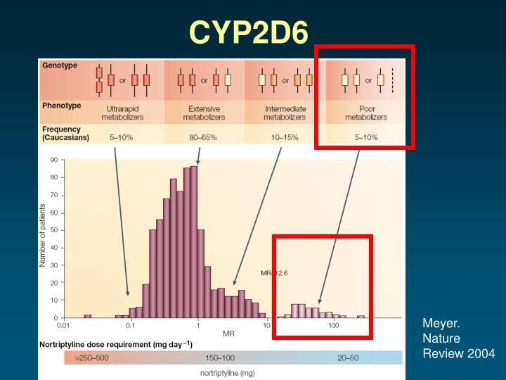 CYP2D6