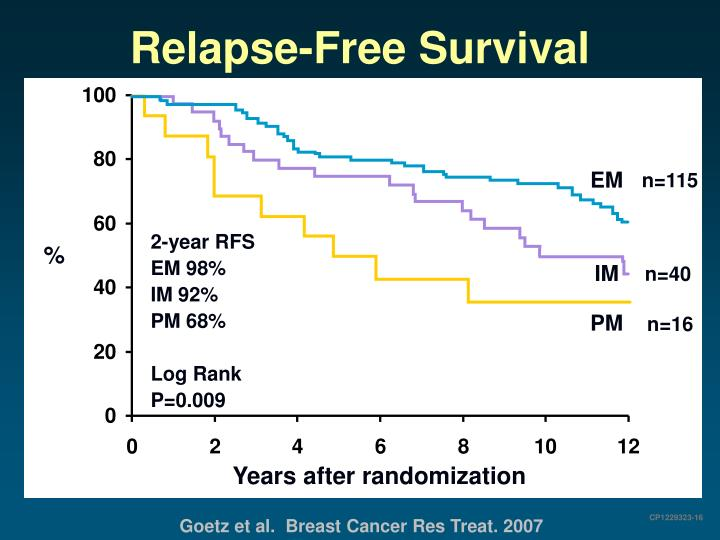 Relapse-Free Survival