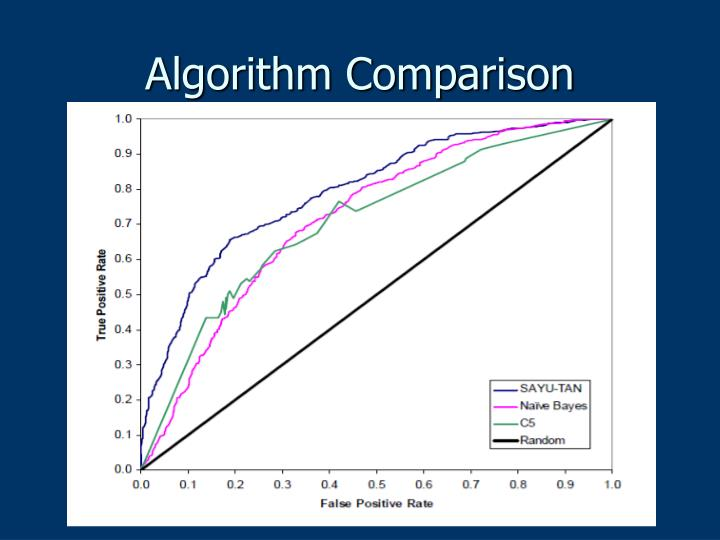 Algorithm Comparison