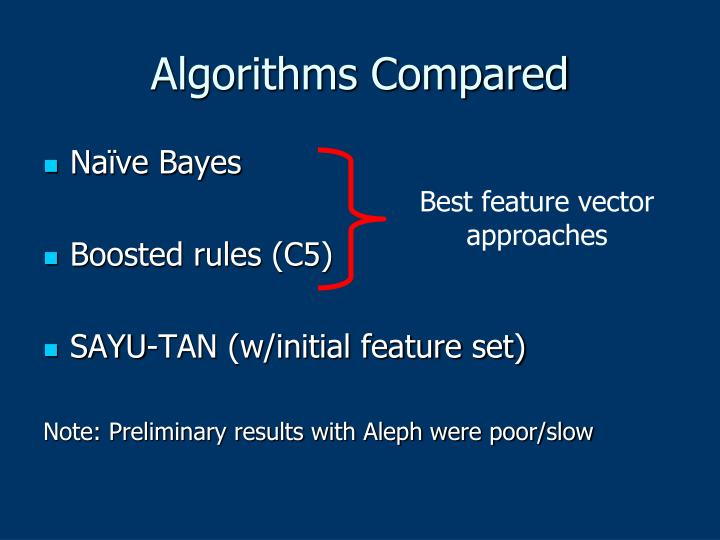Algorithms Compared