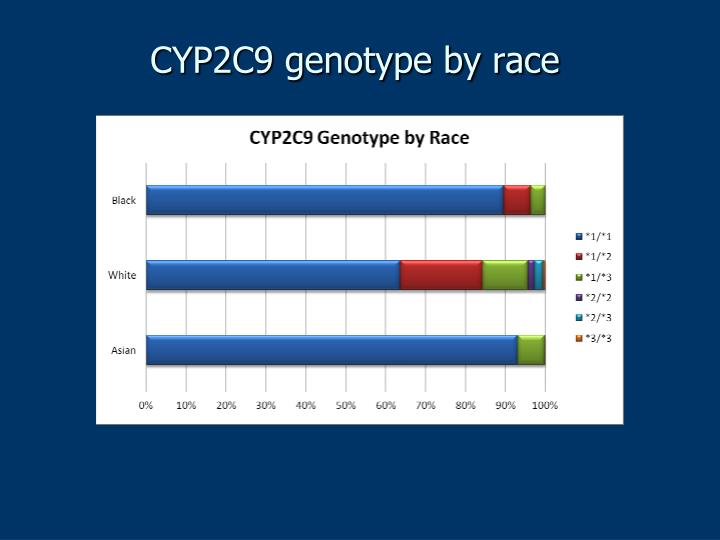 CYP2C9 genotype by race