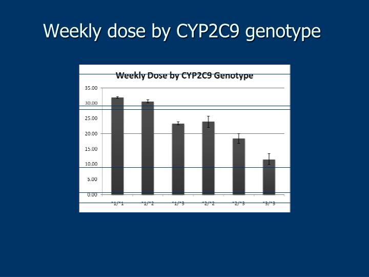 Weekly dose by CYP2C9 genotype