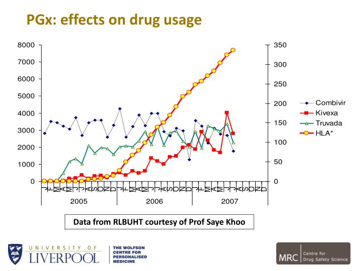 PGx: effects on drug usage