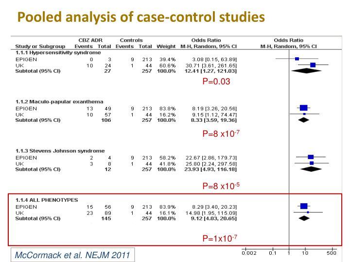 Pooled analysis of case-control studies
