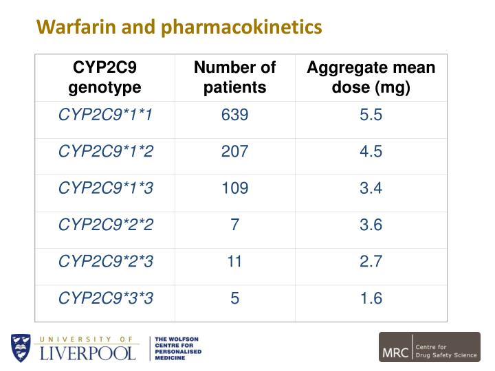 CYP2C9 genotype