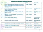 timing of the planning and budgeting processes