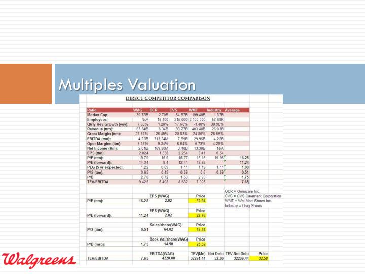 Multiples Valuation